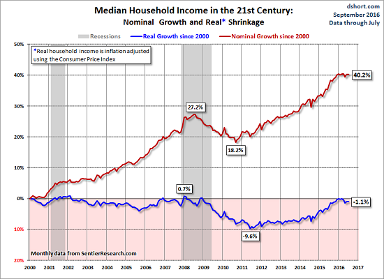 Image result for fed qe expanded wealth inequality