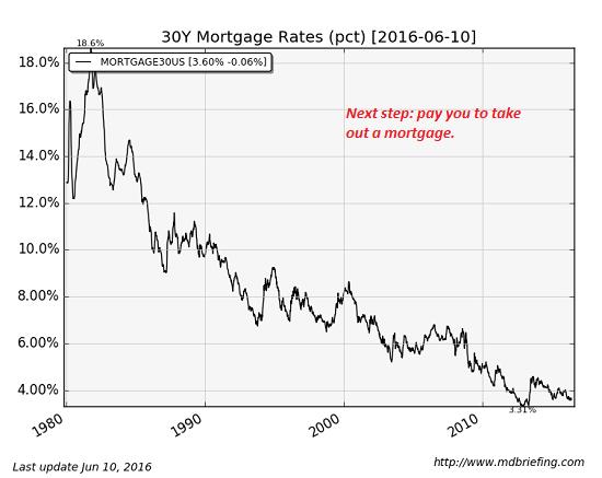 August 2019 mortgage rates forecast (FHA, VA, USDA ...