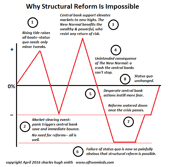 Why Real Reform Is Now Impossible