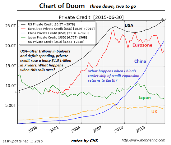 The Chart of Doom: When Private Credit Stops Expanding…