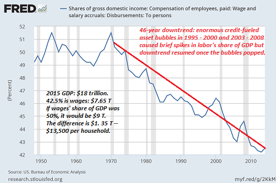 wages-GDP5-16a.png