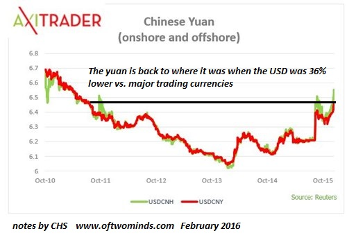 Interestingly This Is About The Same Level Yuan Reached In 2017 When Usd Struck Its Multiyear Low Since Has Gained Depending On