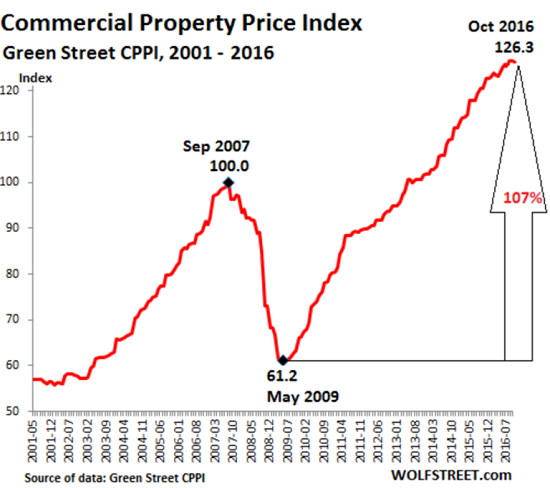 Industrial Property: The Next Domino To Fall: Commercial Real Estate