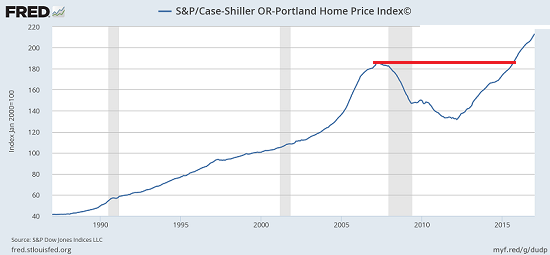 Of Two Minds - Housing's Echo Bubble Now Exceeds the 2006-07