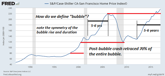 Housing's Echo Bubble Now Exceeds the 2006-07 Bubble Peak