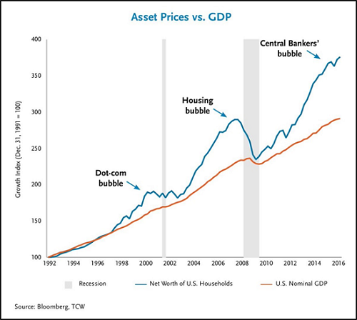 asset-prices-GDP.png