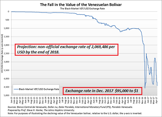 Exchange Rate In Venezuela