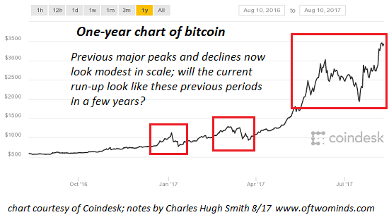 Bitcoin chart investing early adopters mainstream