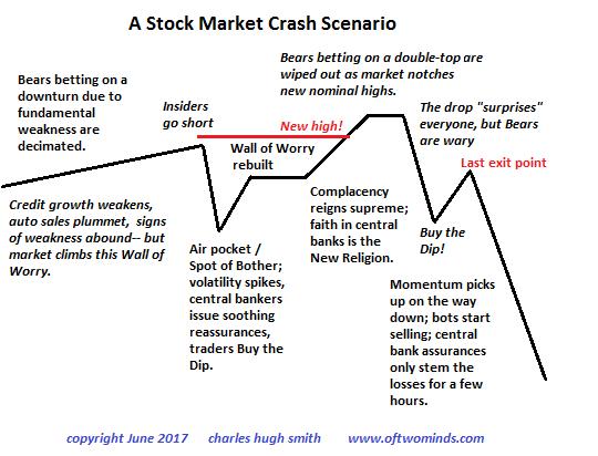 A Stock Market Crash Scenario