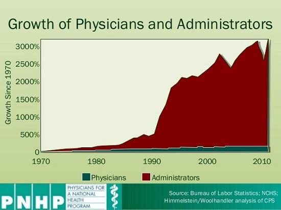 Over-Regulation Has Criminalized the Practice of Medicine