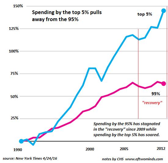 top5-spending2.png