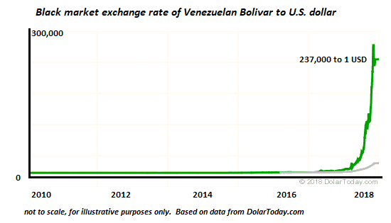 Venezuela Maintains A Fantasy Official Usd Bolivar Exchange Rate That Has No Relation To The Actual Purchasing Value Of S Fiat Currency