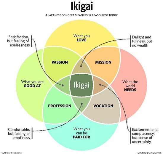ikigai-chart2.jpg
