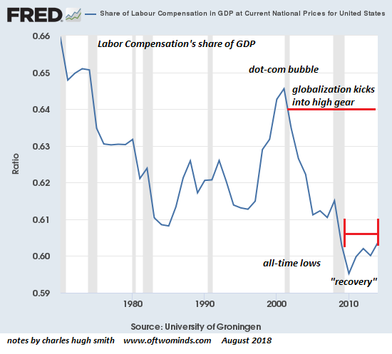 labor-GDP8-18a.png