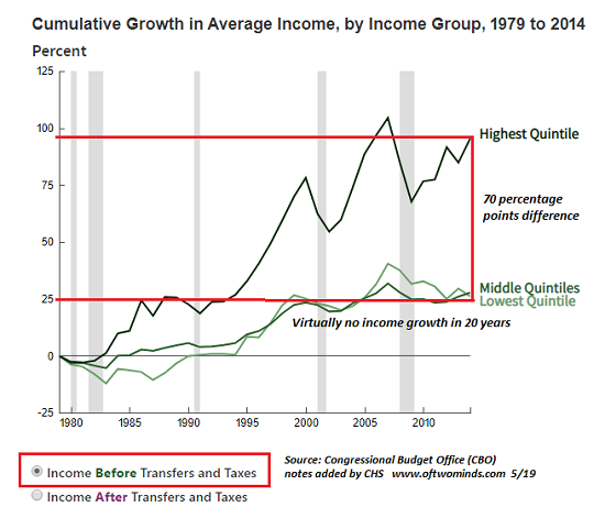 Of Two Minds - Income Inequality and the Decline of the