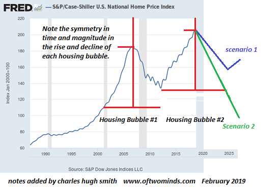 https://www.oftwominds.com/photos2019/Case-Shiller2-19a.png