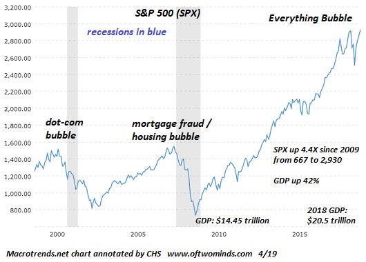 SPX-everything-bubble4-19.png