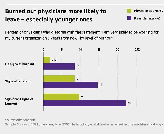 burnout physicians5 19a