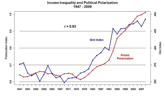 political-polarization-inequality4-19.jp
