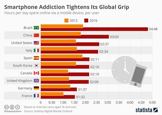 smartphone addiction2 - The Ultimate Heresy: Technology Can't Fix What's Broken