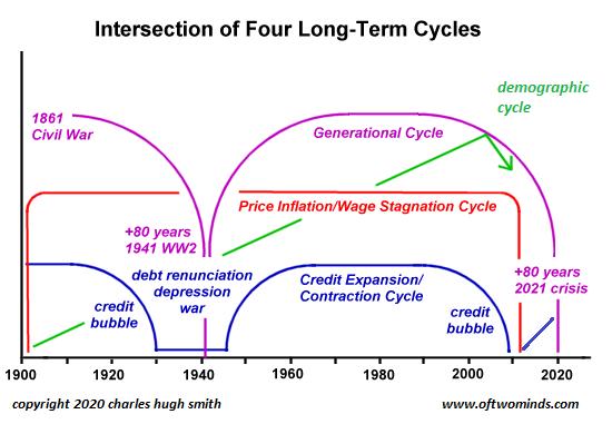 [Image: 4-cycles-2020.png]