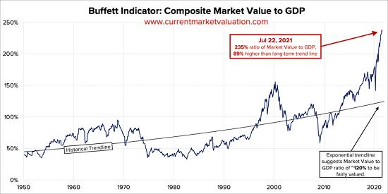 Buffett-indicator7-21a.png