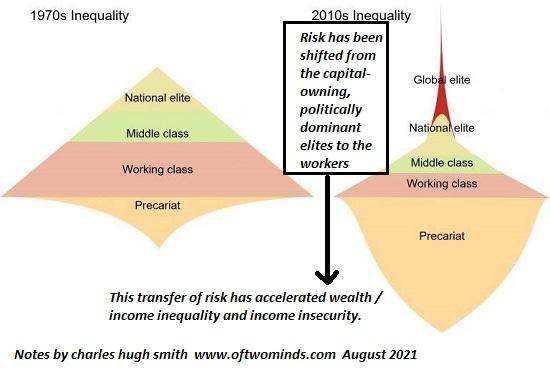 Transfer of Risk