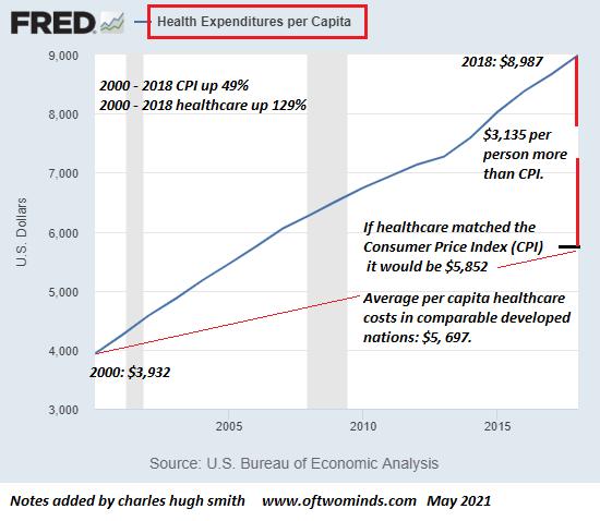 healthcare per capita5 21